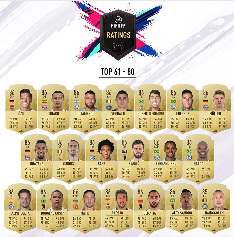 Рейтинги игроков в FIFA 19: 61-100. Роббену, Ройсу и Видалю понизили OVR - изображение 2
