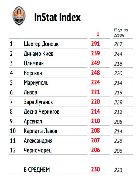 """Instat Index 9-го тура Премьер-лиги: """"Шахтер"""" - первый, """"Олимпик"""" - третий - изображение 1"""