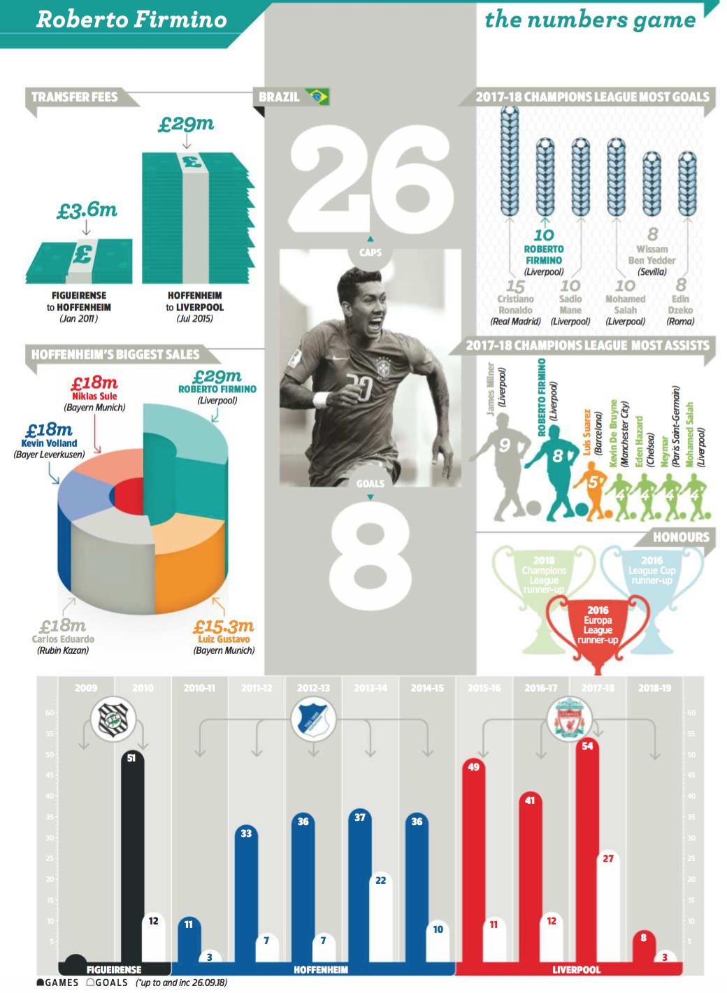 """Крутая инфографика карьеры Роберта Фирмино от """"World Soccer"""" - изображение 1"""