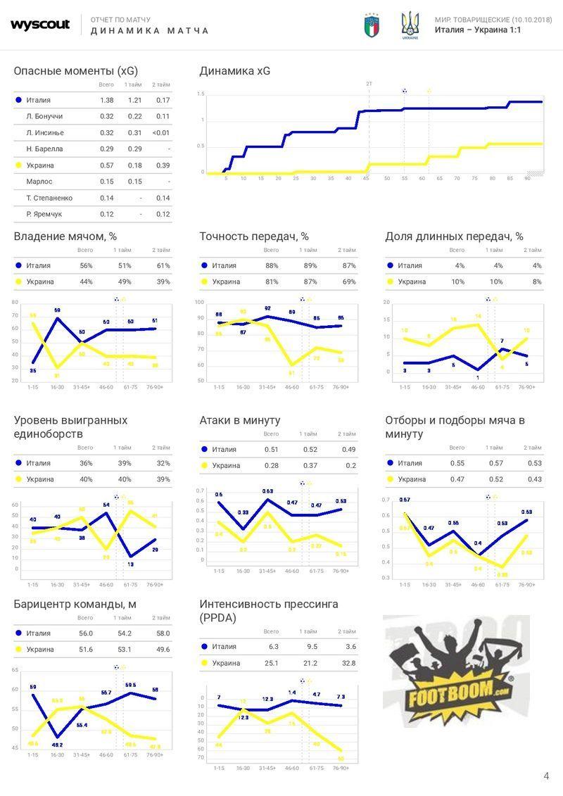 Италия - Украина: цифровой отчёт WyScout - изображение 4