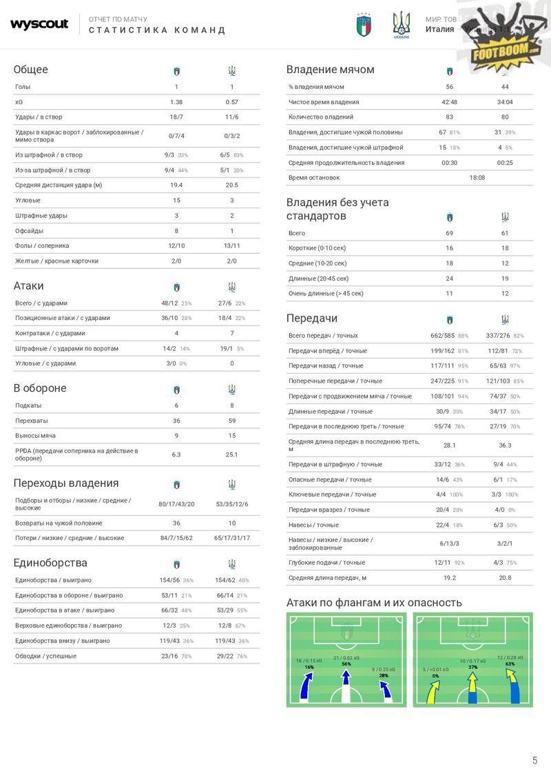 Италия - Украина: цифровой отчёт WyScout - изображение 5