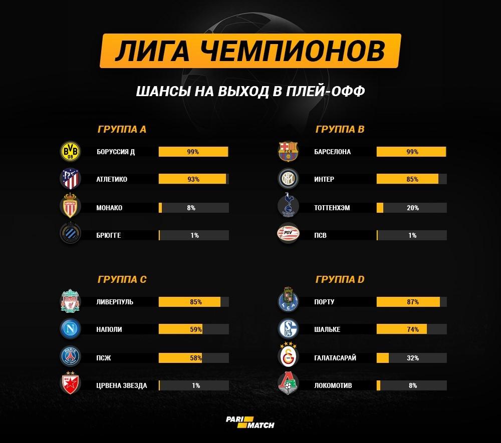 Экватор группового этапа Лиги чемпионов: шансы команд на выход в плей-офф - изображение 1