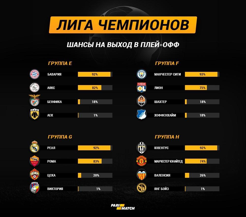 Экватор группового этапа Лиги чемпионов: шансы команд на выход в плей-офф - изображение 2