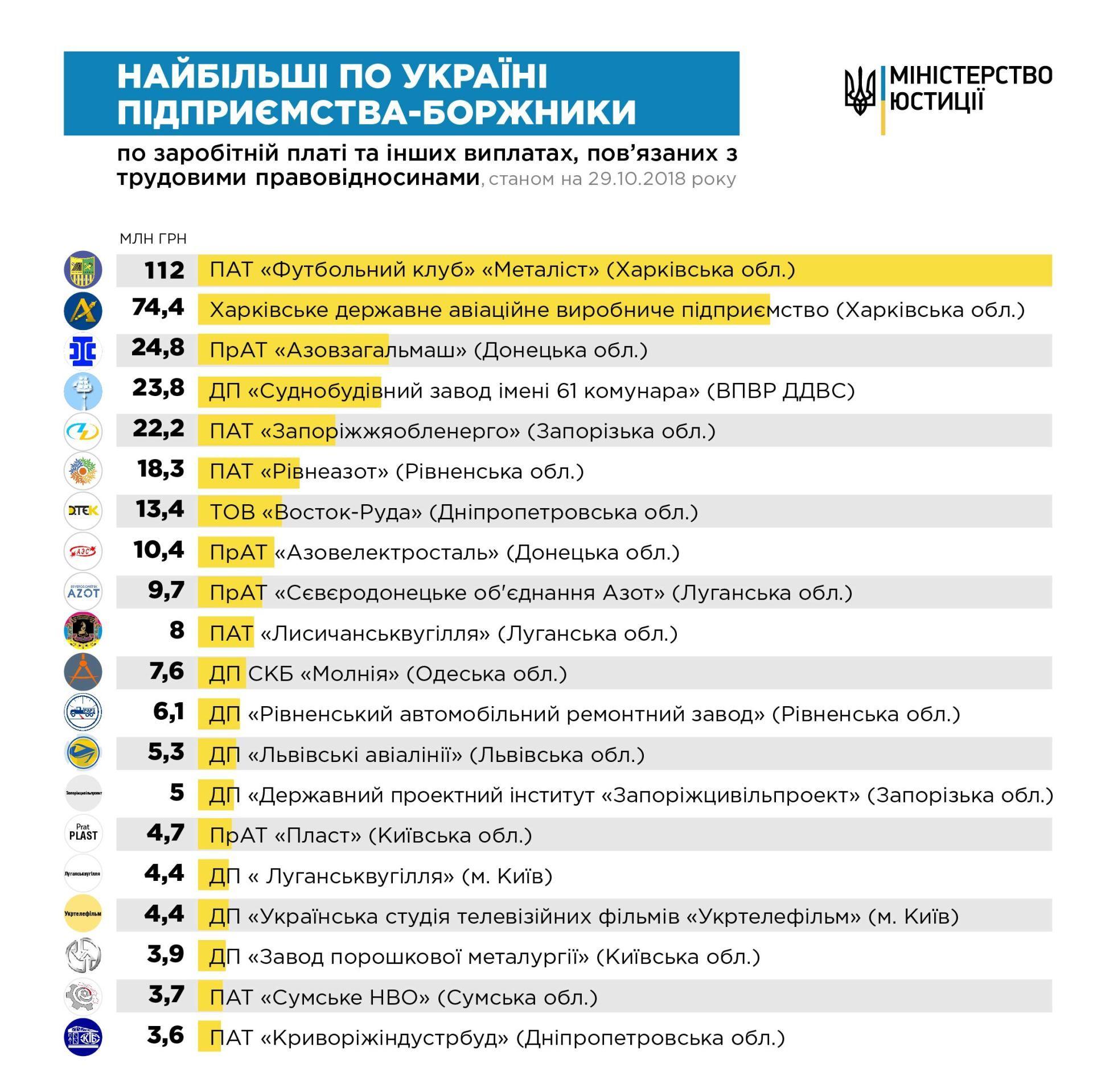 """""""Металлист"""" задолжал 112 миллионов гривень и возглавил рейтинг предприятий-должников - изображение 1"""