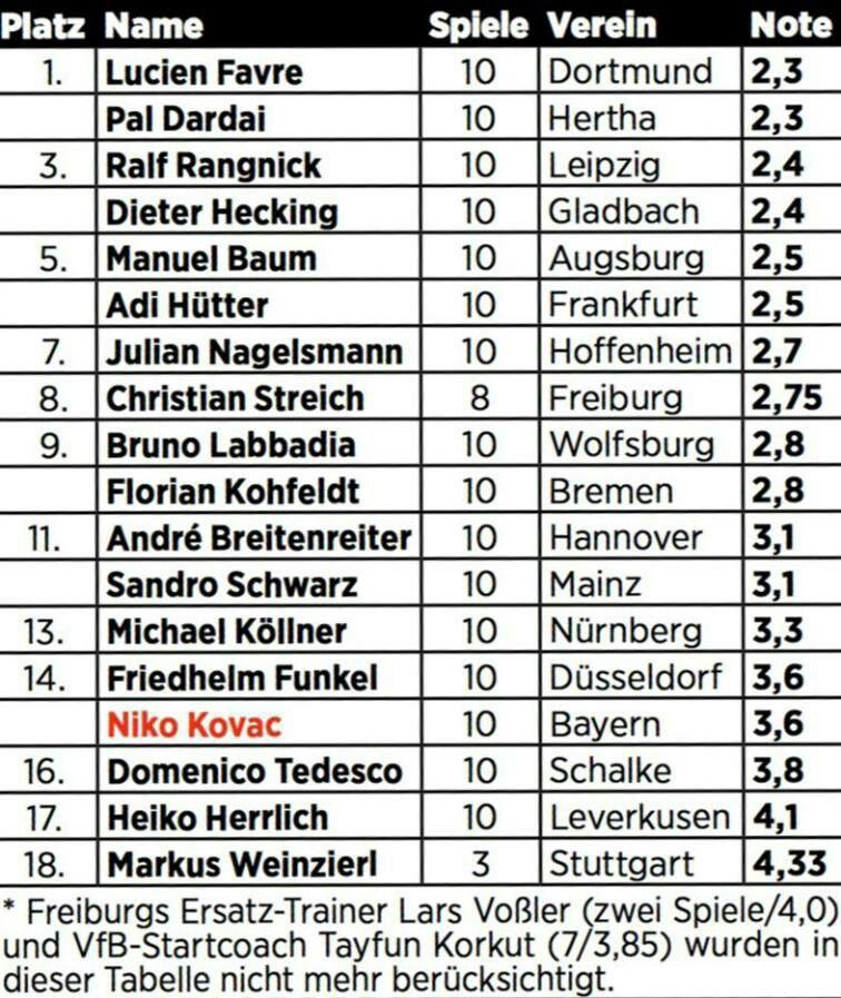 """Bild составила свой рейтинг тренеров Бундеслиги после 10 туров: Ковач - в """"зоне вылета"""" (Фото) - изображение 1"""
