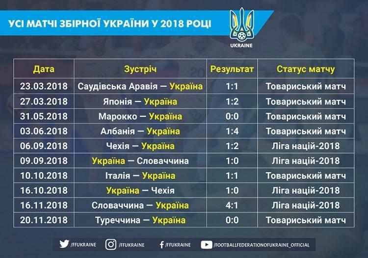 Одна поразка в 10 іграх: результати всіх матчів збірної України в 2018 році - изображение 1