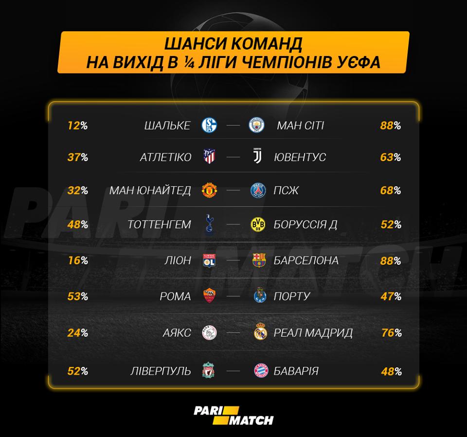 Букмекеры оценили шансы команд на выход в 1/4 финала Лиги Чемпионов - изображение 1