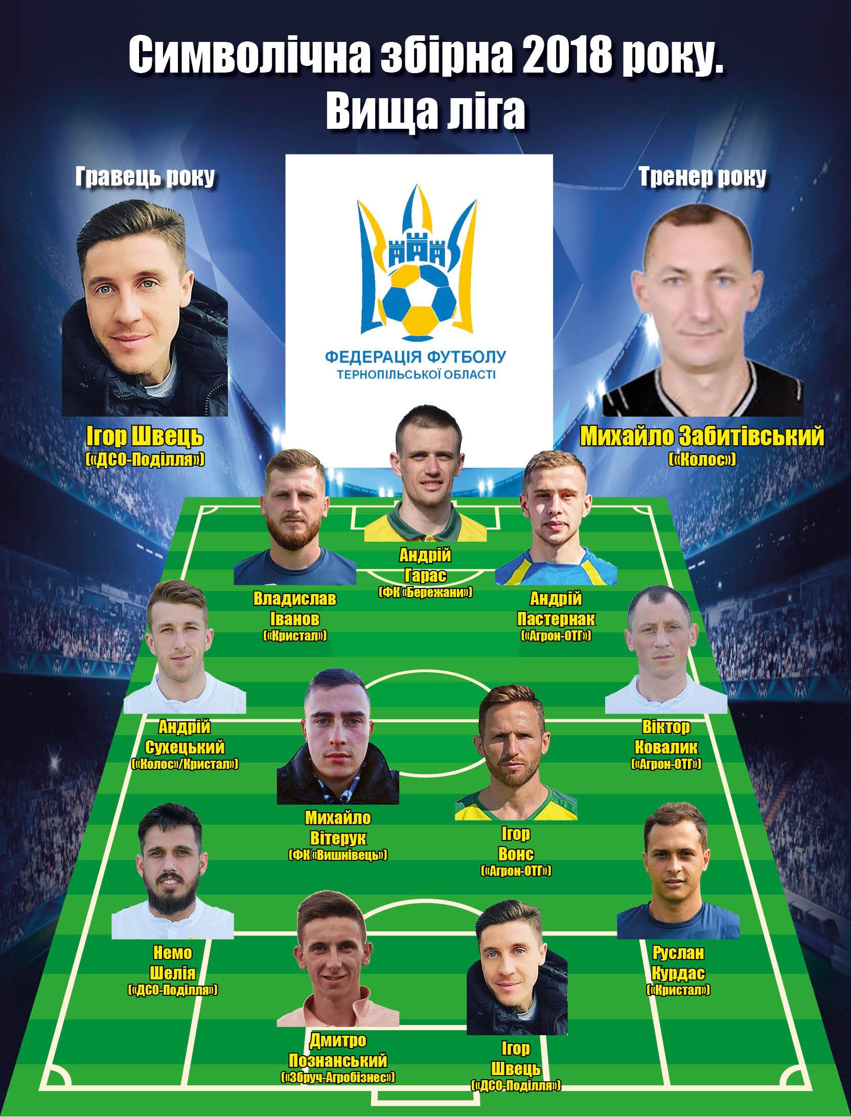 Символічна збірна чемпіонату Тернопільської області - изображение 1