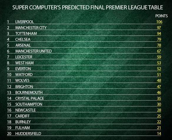 Чемпионат Англии: прогноз Суперкомпьютера был близок к истине? - изображение 1