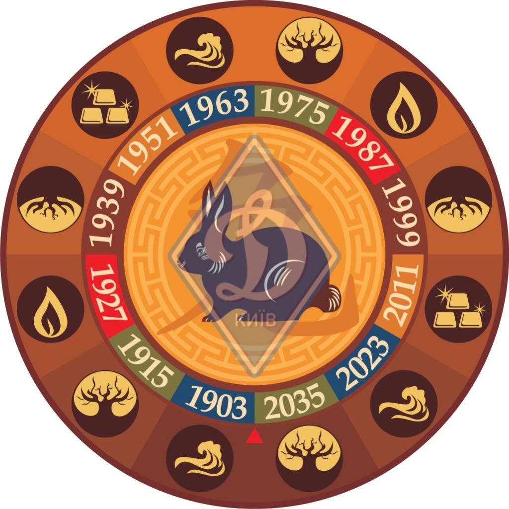 Астрологический прогноз для клубов УПЛ на 2019 год - изображение 3