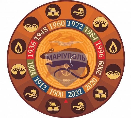 Астрологический прогноз для клубов УПЛ на 2019 год - изображение 9