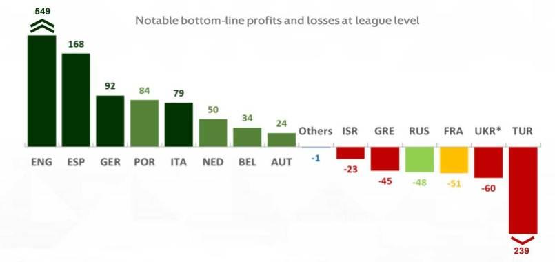 УЕФА: украинская Премьер-лига понесла убытки на 60 миллионов евро - изображение 1