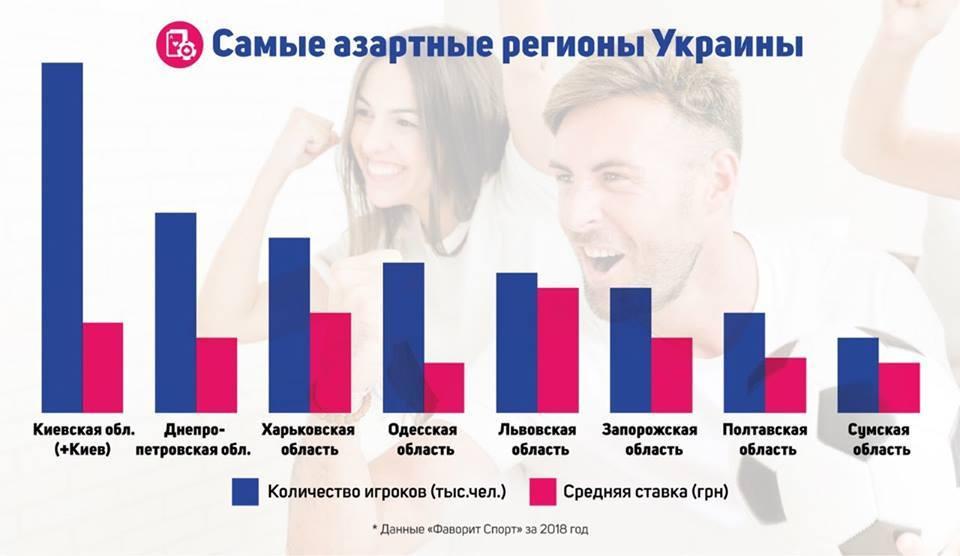 Где живут самые активные спортивные фанаты Украины? - изображение 1