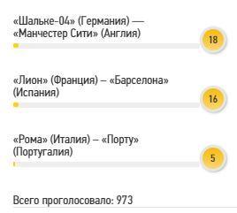 Читатели FootBoom назвали самый интересный матч 1/8 финала Лиги чемпионов - изображение 2