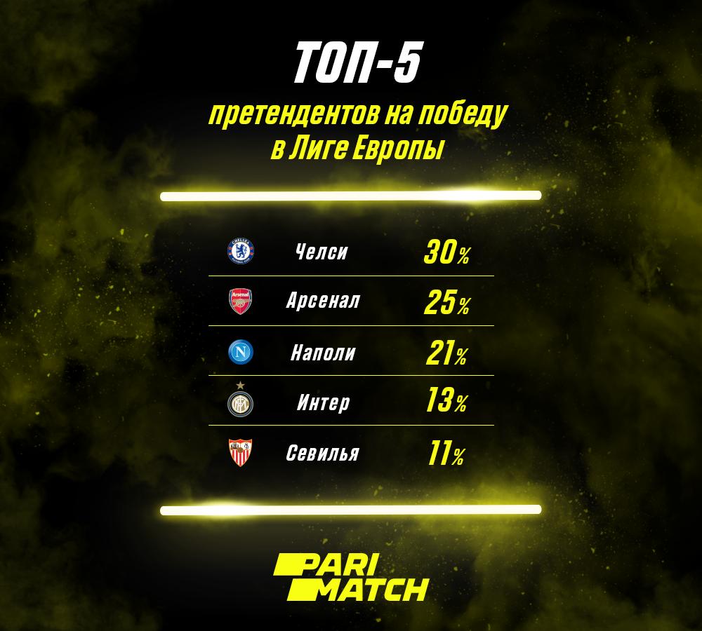 Эксперты оценили шансы клубов на победу в Лиге Европы - изображение 1
