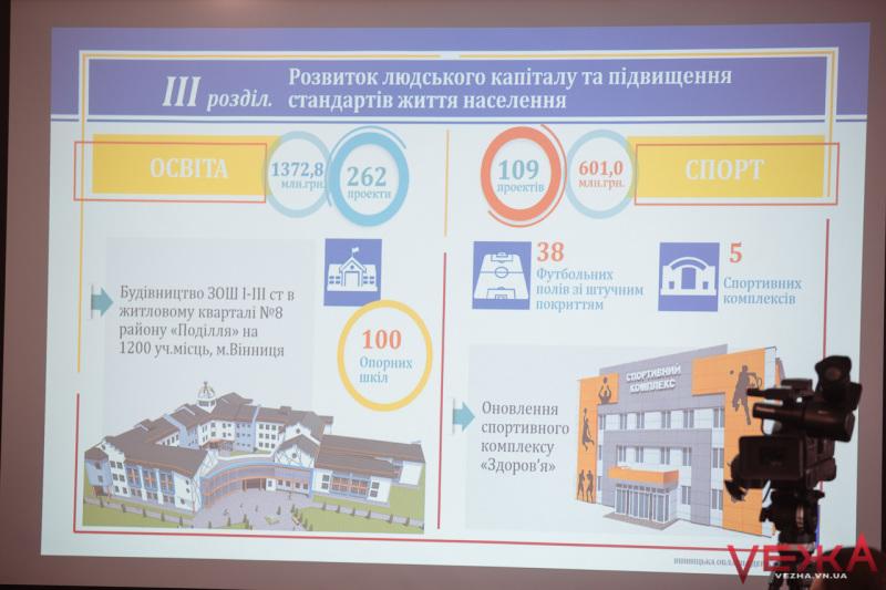 За три роки на Вінниччині планують збудувати 38 футбольних полів та 5 спорткомплексів - изображение 1