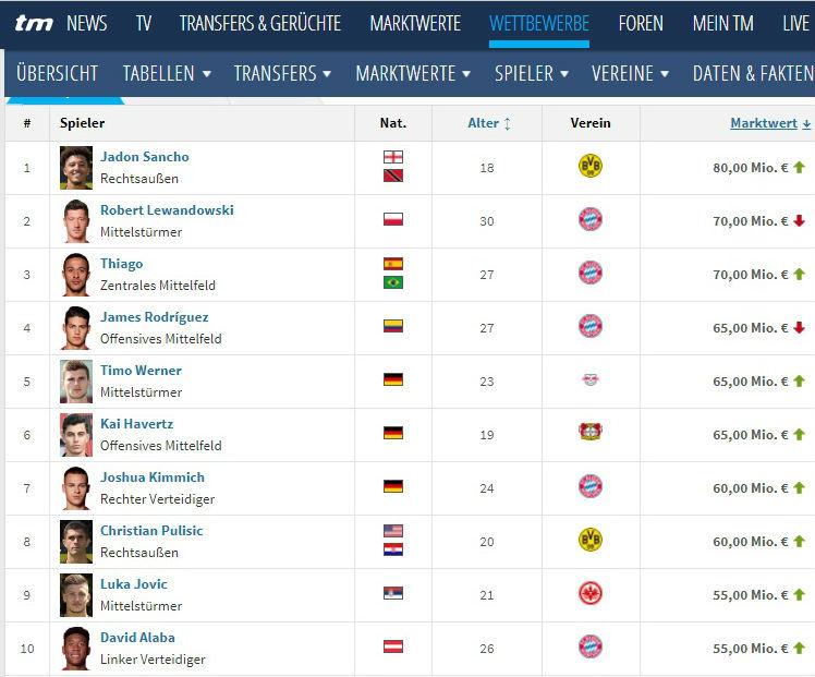 """Transfermarkt: Коноплянка уже не в топ-10 самых дорогих игроков """"Шальке"""" - изображение 1"""