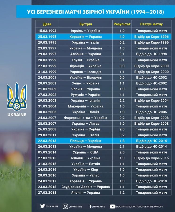 Березневі результати збірної України: 13 перемог, дев'ять поразок і сім нічиїх - изображение 1