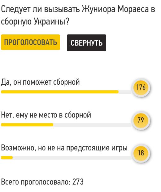 Читатели FootBoom: Жуниор Мораес должен быть вызван в сборную Украины и сможет помочь команде - изображение 1