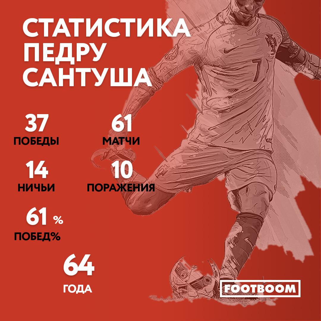 Португалия - Украина: статистика тренеров играющих команд - изображение 1