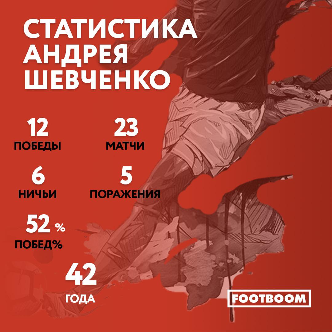 Португалия - Украина: статистика тренеров играющих команд - изображение 2
