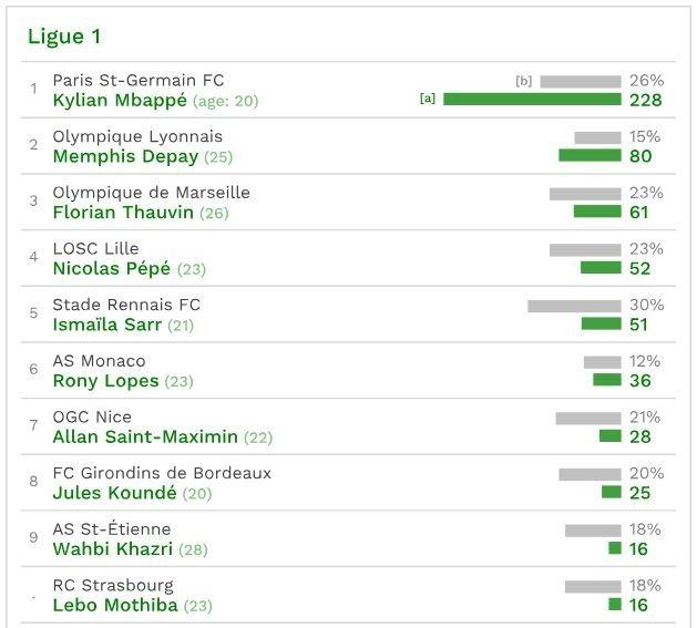 CIES: Мбаппе — самый дорогой игрок в мире - изображение 4