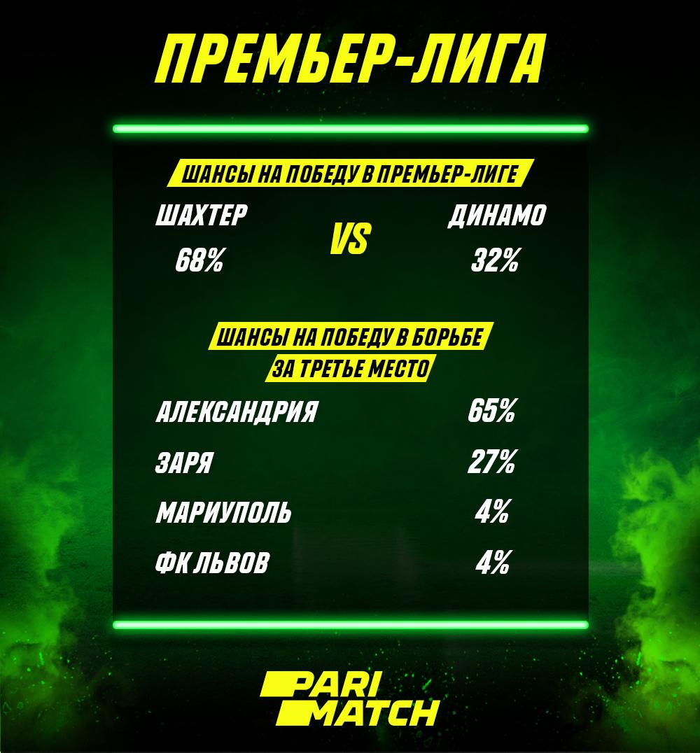 Расклады второго этапа чемпионата Украины глазами букмекеров - изображение 1