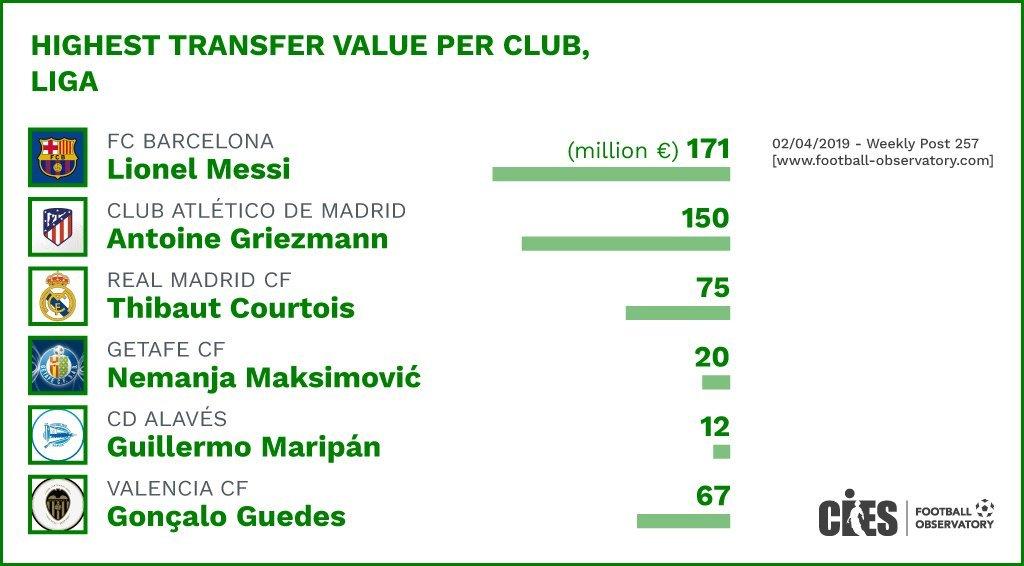 CIES: Зинченко стоит дороже Ярмоленко, Лунин - дороже Коноплянки, а Дибала обогнал Роналду (+Фото) - изображение 16