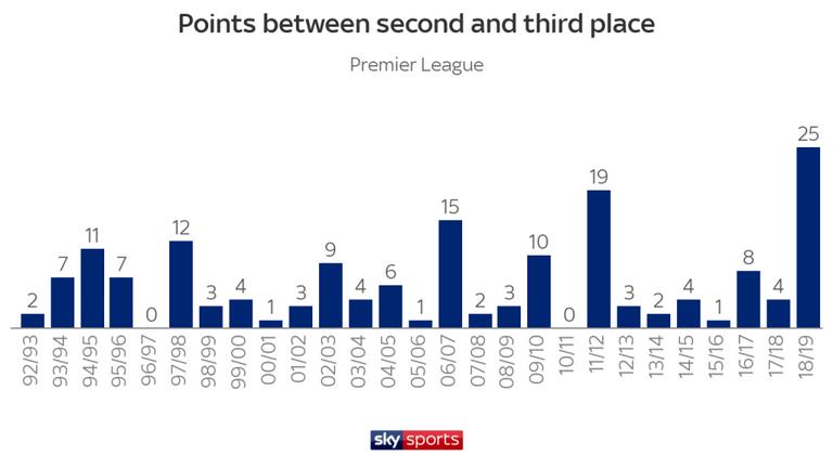 Меньше дальних ударов, больше голов. Цифры и тренды чемпионата Англии 2018-2019 - изображение 1