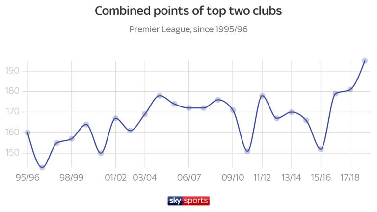 Меньше дальних ударов, больше голов. Цифры и тренды чемпионата Англии 2018-2019 - изображение 2