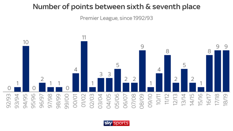 Меньше дальних ударов, больше голов. Цифры и тренды чемпионата Англии 2018-2019 - изображение 3