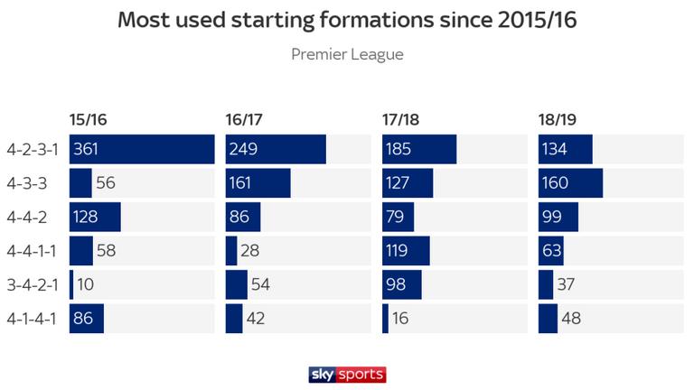 Меньше дальних ударов, больше голов. Цифры и тренды чемпионата Англии 2018-2019 - изображение 4