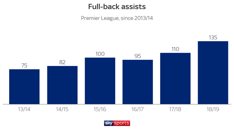 Меньше дальних ударов, больше голов. Цифры и тренды чемпионата Англии 2018-2019 - изображение 5