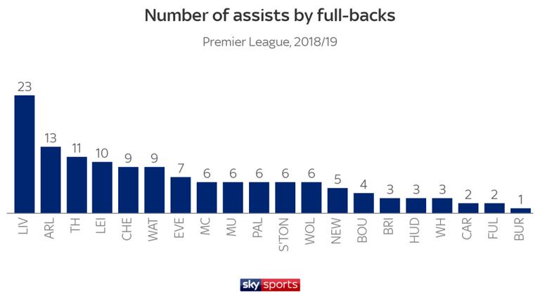 Меньше дальних ударов, больше голов. Цифры и тренды чемпионата Англии 2018-2019 - изображение 6