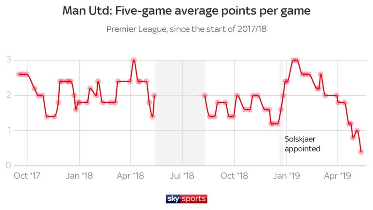 Меньше дальних ударов, больше голов. Цифры и тренды чемпионата Англии 2018-2019 - изображение 8