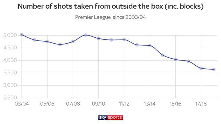 Меньше дальних ударов, больше голов. Цифры и тренды чемпионата Англии 2018-2019 - изображение 9