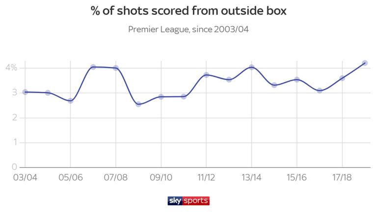 Меньше дальних ударов, больше голов. Цифры и тренды чемпионата Англии 2018-2019 - изображение 10