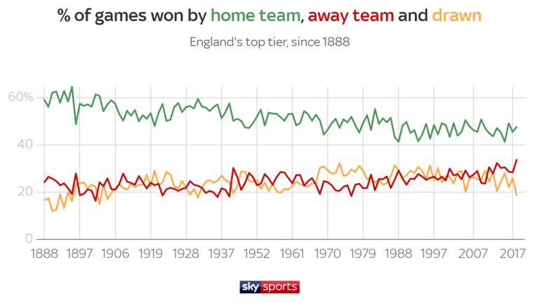 Меньше дальних ударов, больше голов. Цифры и тренды чемпионата Англии 2018-2019 - изображение 11