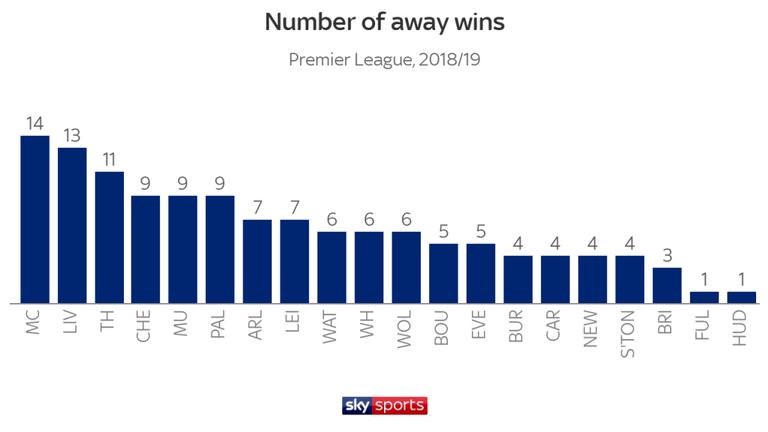 Меньше дальних ударов, больше голов. Цифры и тренды чемпионата Англии 2018-2019 - изображение 12