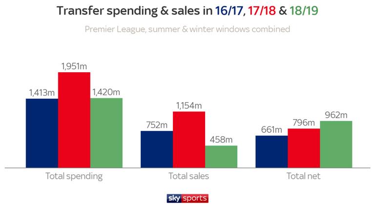 Меньше дальних ударов, больше голов. Цифры и тренды чемпионата Англии 2018-2019 - изображение 13