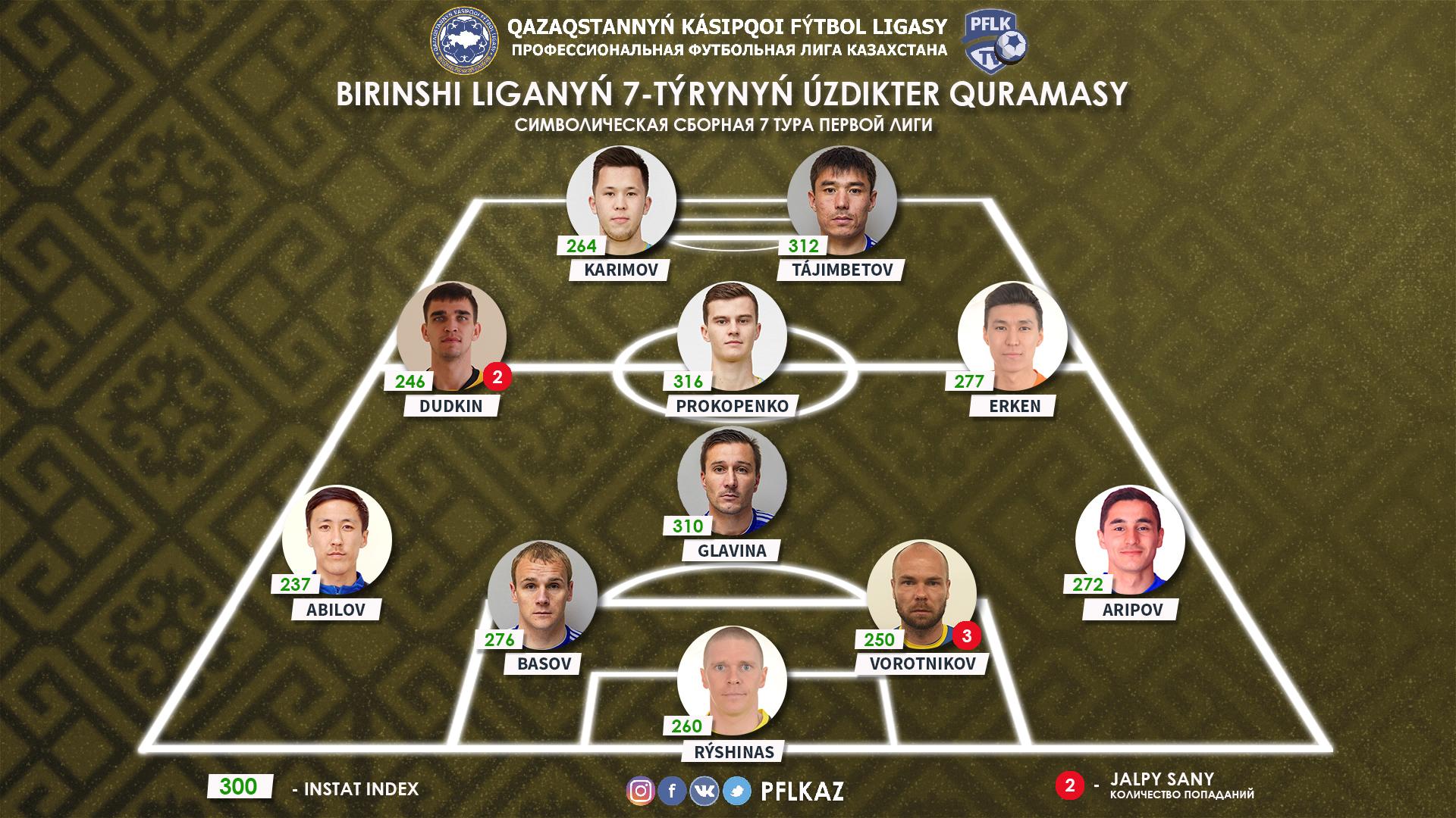 Сергей Басов попал в сборную тура Первой лиги Казахстана - изображение 1