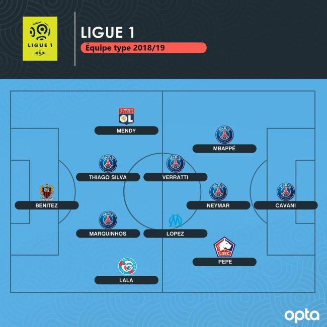Сборная сезона чемпионата Франции по версии FootBoom - изображение 4