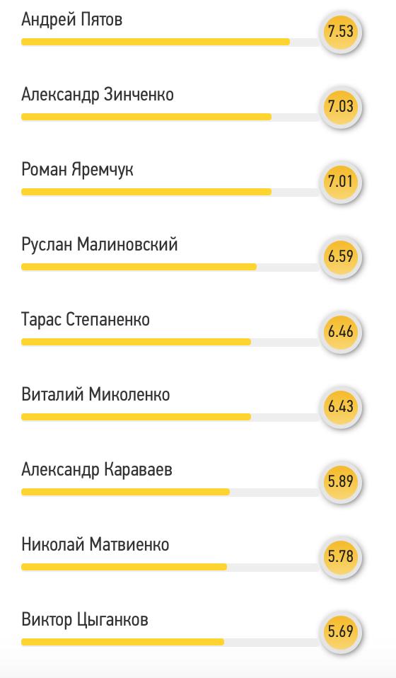 Читатели FootBoom: Андрей Пятов - лучший игрок матча против сборной Люксембурга - изображение 1