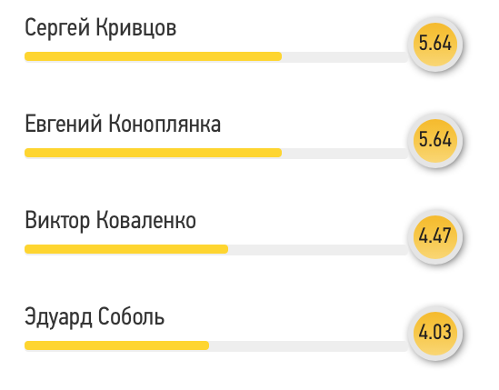 Читатели FootBoom: Андрей Пятов - лучший игрок матча против сборной Люксембурга - изображение 2