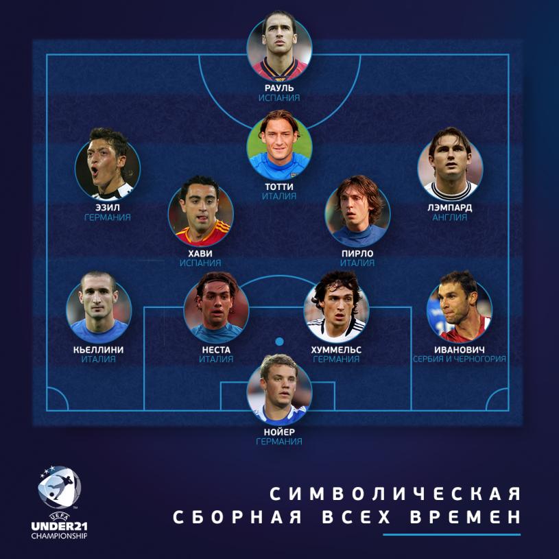 УЕФА назвал символическую сборную Евро U-21 всех времен - изображение 1