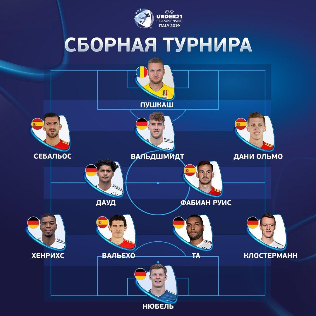 УЕФА назвал символическую сборную молодежного Евро-2019 - изображение 1