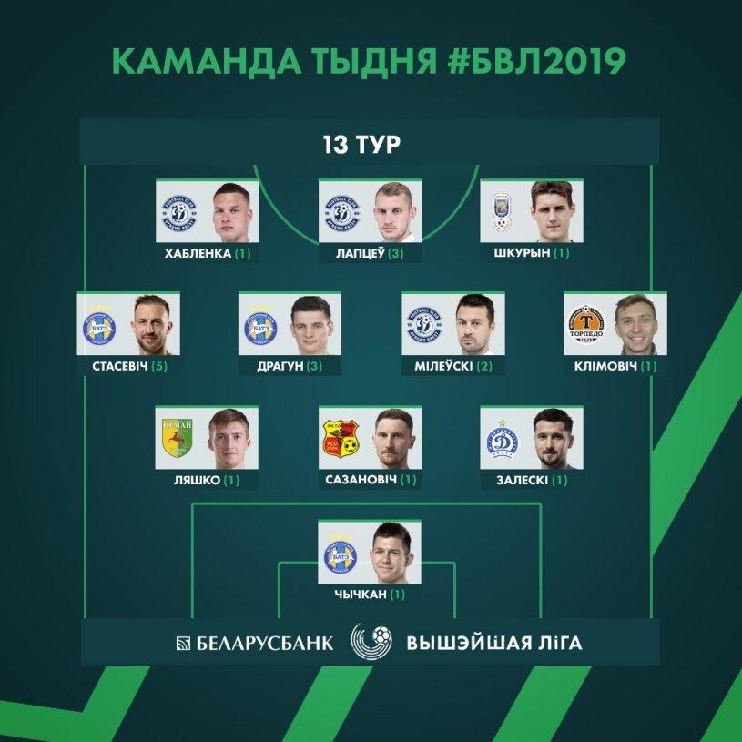 Милевский и Хобленко попали в символическую сборную 13-го тура чемпионата Беларуси - изображение 1