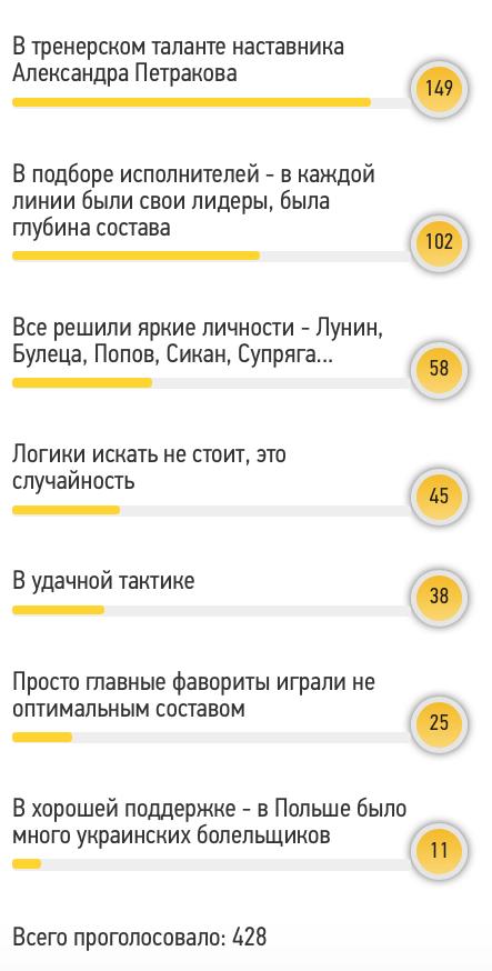 Читатели Footboom: главная причина успеха сборной Украины U-20 - тренерский талант Петракова - изображение 1