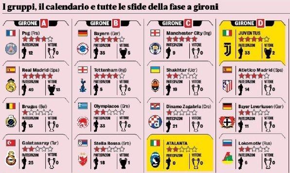 """Gazzetta dello Sport оценила """"Шахтёр"""" двумя звёздами из пяти и допустила ряд ошибок в представлении соперника (+Фото) - изображение 1"""