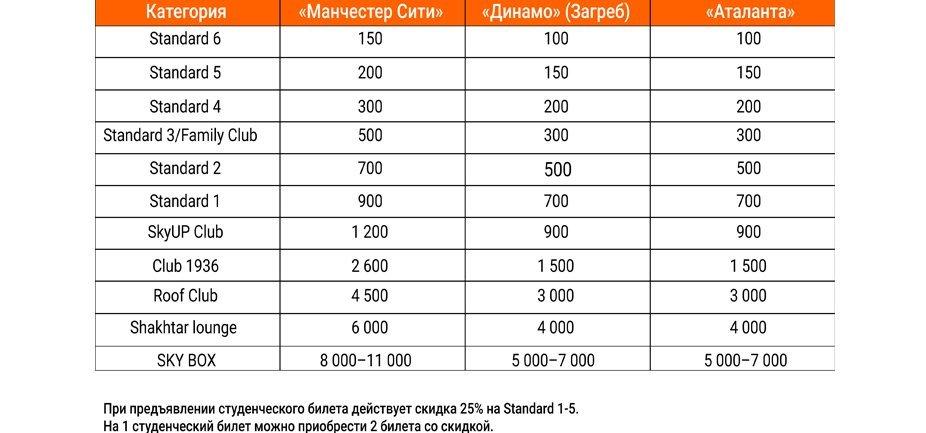 """Как """"Шахтер"""" будет продавать билеты на домашние матчи Лиги чемпионов - изображение 1"""
